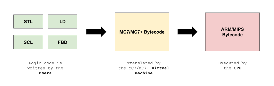 Regardless of input sources, the PLC program will be compiled into MC7 / MC7+ bytecode, which is a lower-level representation of the code.