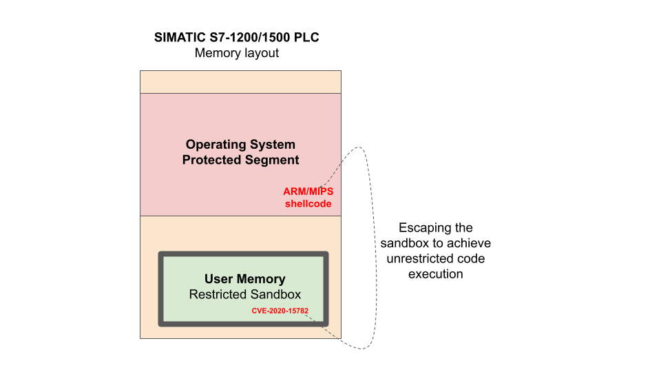 SIMATIC S7-1200/1500 PLC Memory layout
