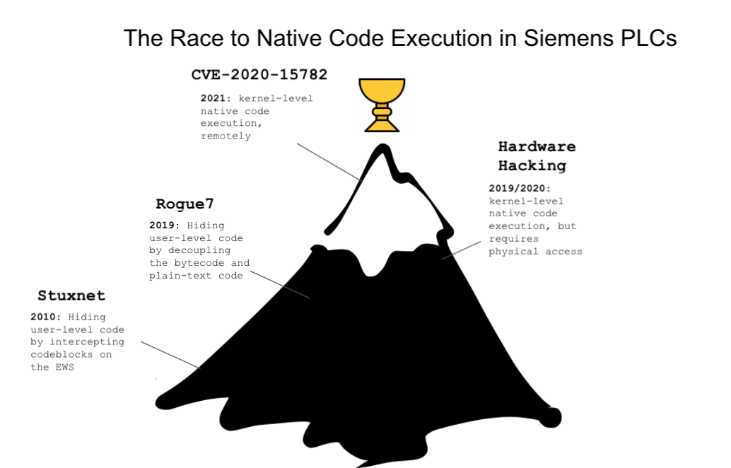The Race to Native Code Execution in Siemens PLCs