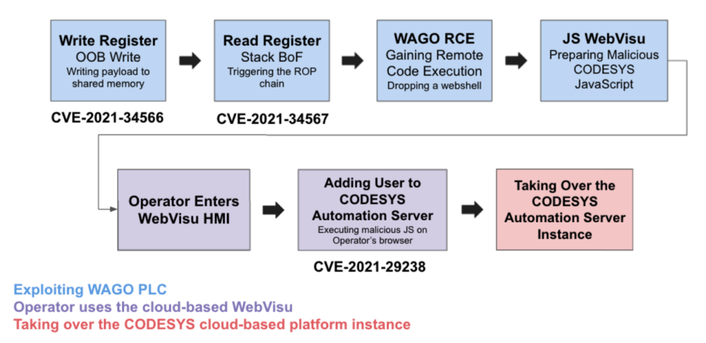 Image 4: Process used by Team82 to take over the CODESYS Automation Server and WAGO PLC platforms.