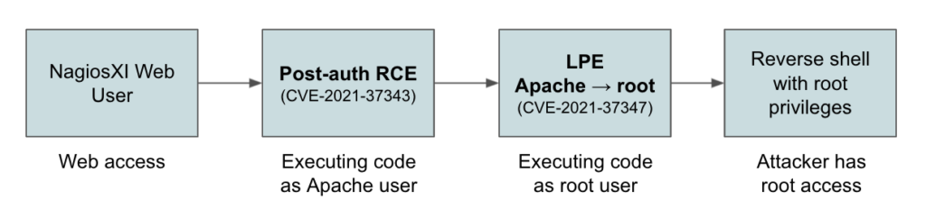 Image 9: A diagram showcasing the vulnerability chain allowing remote code execution as root.